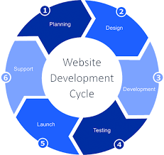 What kind of website are you planning to build?
